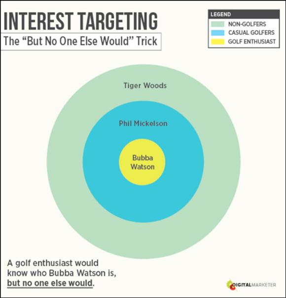 intereses-facebook