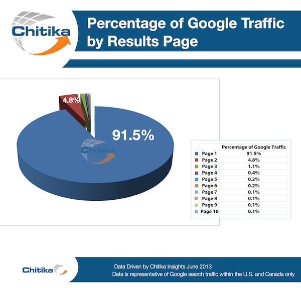 porcentaje-clics-pagina-resultados-google